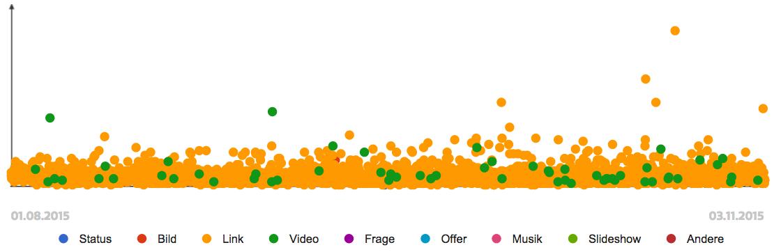 """Gesamtzahl der Interaktionen auf der Facebook-Seite von """"The Atlantic"""""""