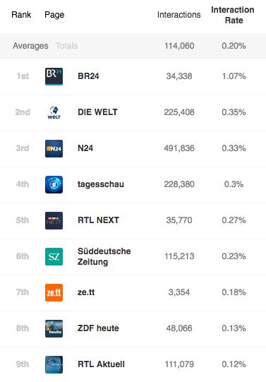 Interaktionsraten deutscher Medien auf Facebook